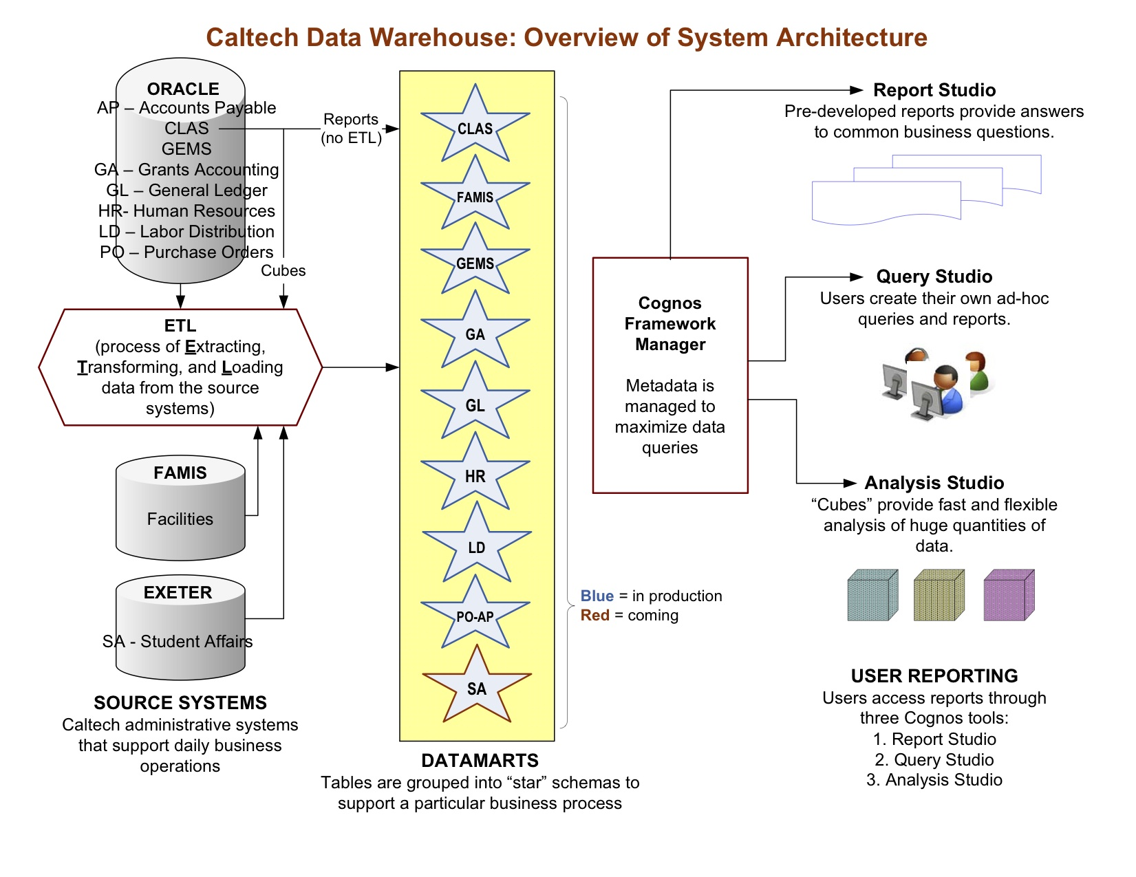 Information Management Systems Services. Itectural Diagram. Wiring. Cognos Data Warehouse Architecture Diagram At Scoala.co