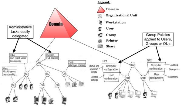 структура Active Directory